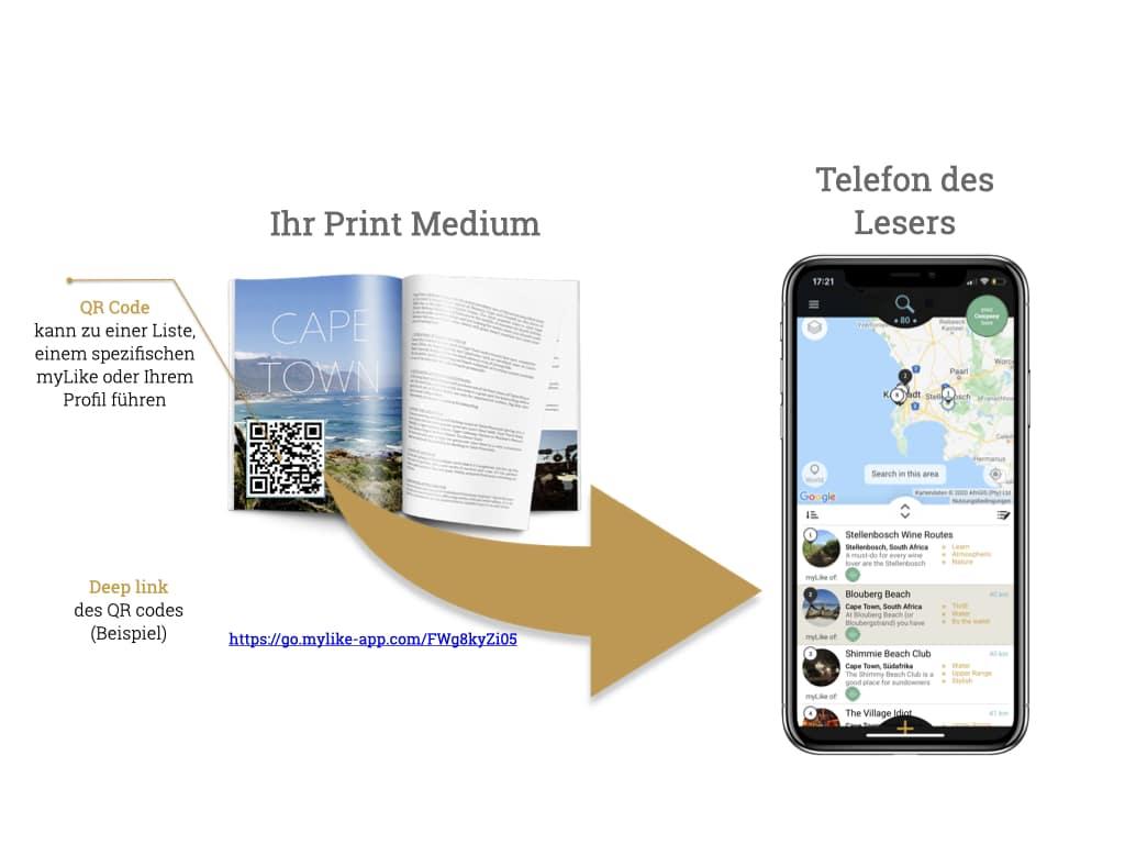 QR Code Links Ihrer Print Medien
